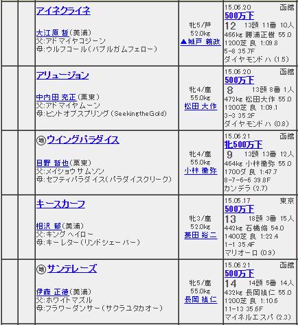 【競馬】27日(日)函館8Rが酷すぎる