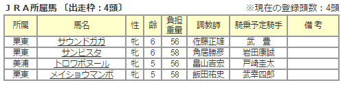 【競馬】G1馬メイショウマンボ地方(スパーキングレディースカップ)出走へ
