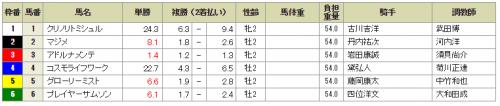 【競馬】712 函館5R メイクデビュー 6頭立て