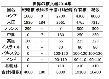 20150317世界の核兵器