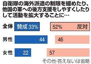 20150317自衛隊海外活動拡大朝日世論調査