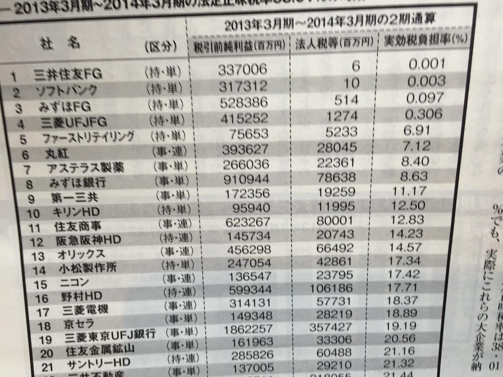 20150328税金逃れ大企業
