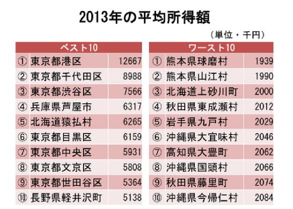 20150417平均所得額2013年