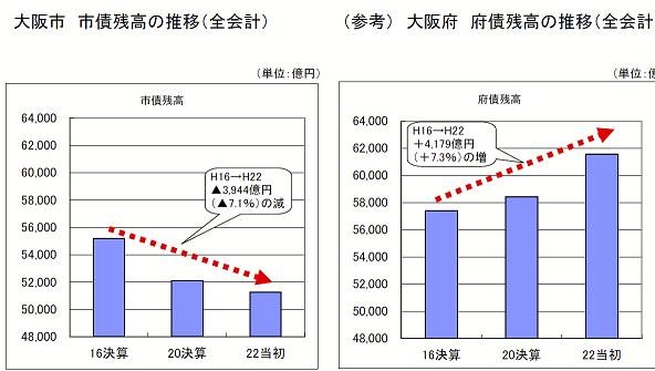 20150421大阪市大阪府債務残高2004-2010