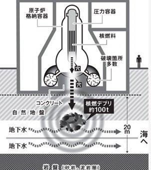 20150428核燃デブリの現状予想