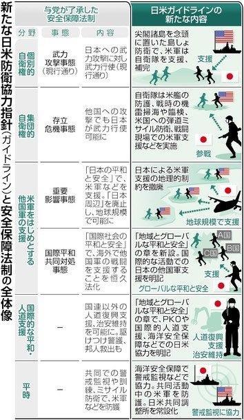 20150428新たな日米防衛協力指針