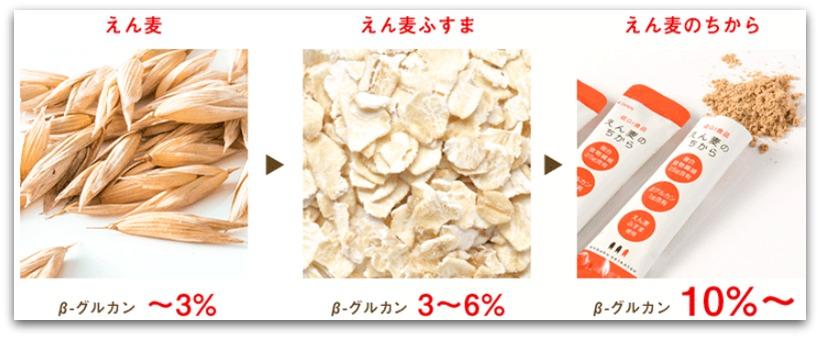 えん麦のちから β-グルカン比較