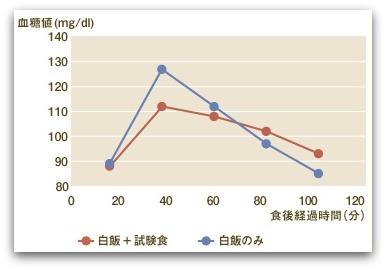 えん麦のちから 食後血糖の上昇抑制効果とインスリンの上昇抑制結果