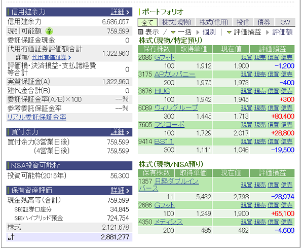 評価損益20150711