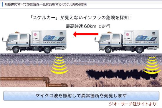 昨年11月30日。日本の地下探査業者ジオ・サーチ(Geo Search)がソウルの鍾路3街駅一帯を回って地下空洞の探査を行った。空洞探知作業には車載用地表面透過レーダー