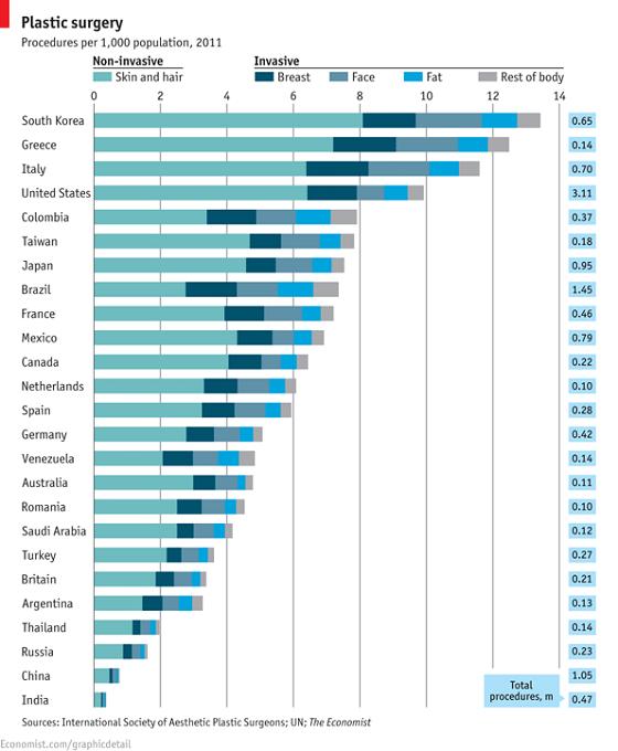 図1 人口1,000人当たりの整形手術件数(2011年)