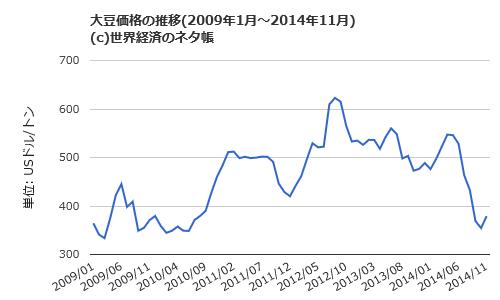 2009年1月~2014年11月の大豆価格の推移(月間の平均価格)。