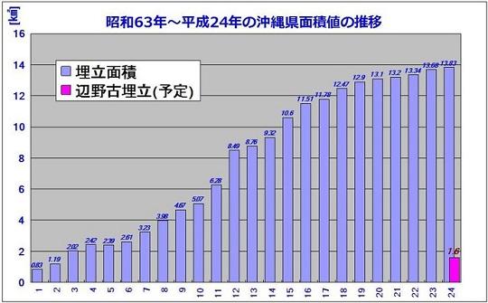 『辺野古、埋立反対!』の人たちは、今まで静かでしたね。急にサンゴとかジュゴンが出てきたんでしょうか?…沖縄県面積値の推移グラフ