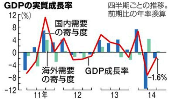 日本のGDPの回復は完全にストップし、2四半期連続でマイナス成長に突入し、今後の回復の目途は全く立っていない。