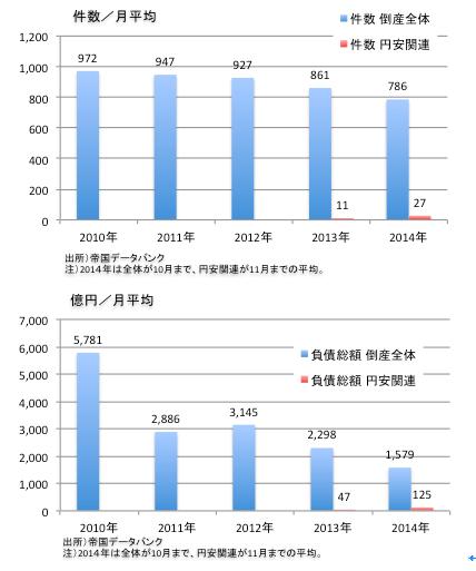 木(円安倒産増)をみて森(倒産全体減)を見ず 朝日新聞報道