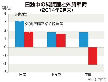 日独中の純資産と外貨準備(2014年9月末)