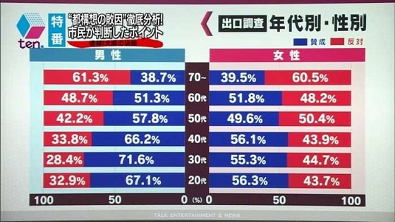 辛坊治郎氏が大阪都構想の否決に高齢者の反対票を批判「これからの世代の子はかわいそう」