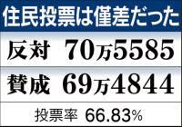 大阪都構想の投票結果 「反対」:70万5585票 「賛成」:69万4844票