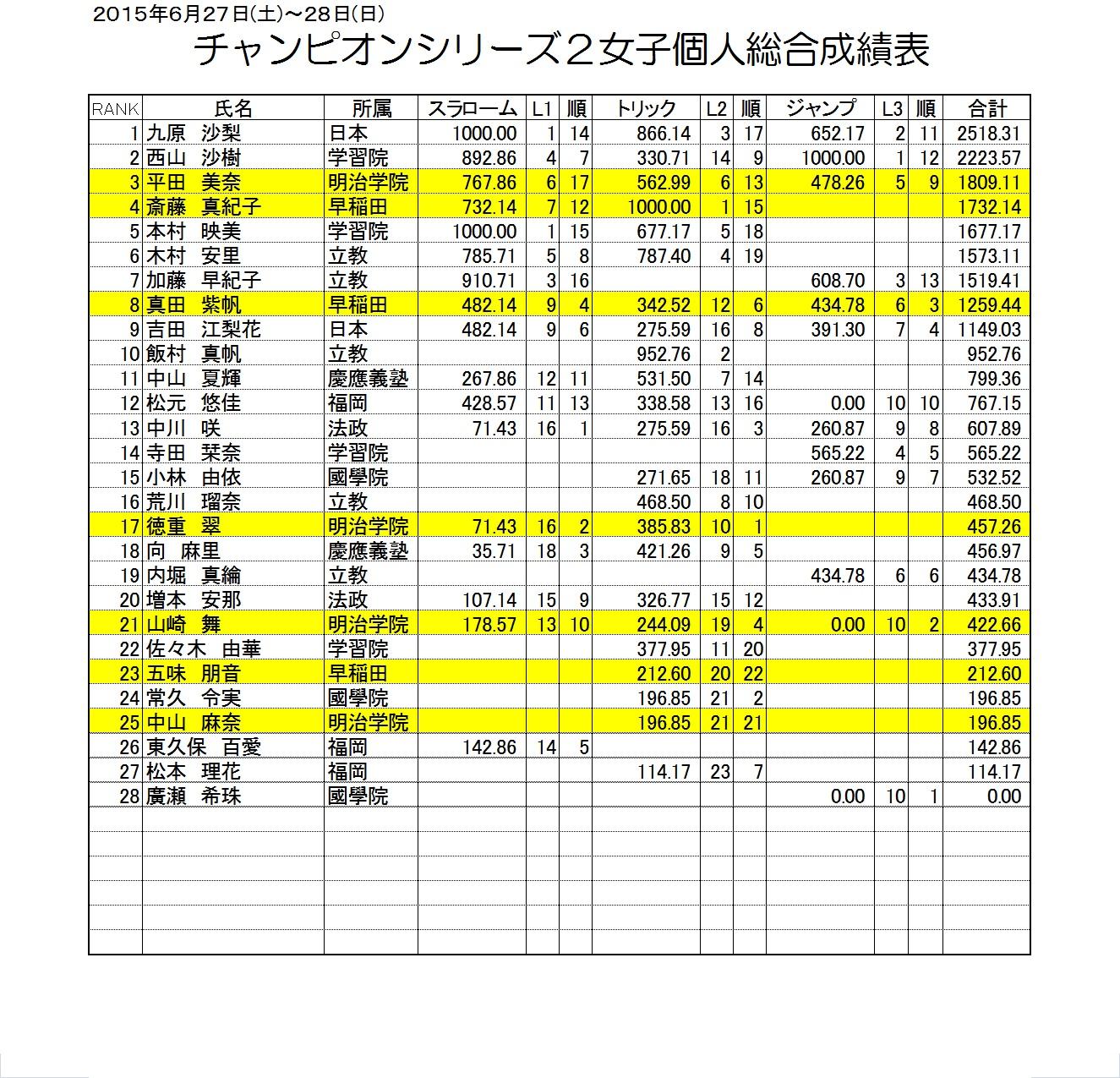 2015 CS2大会女子個人総合成績