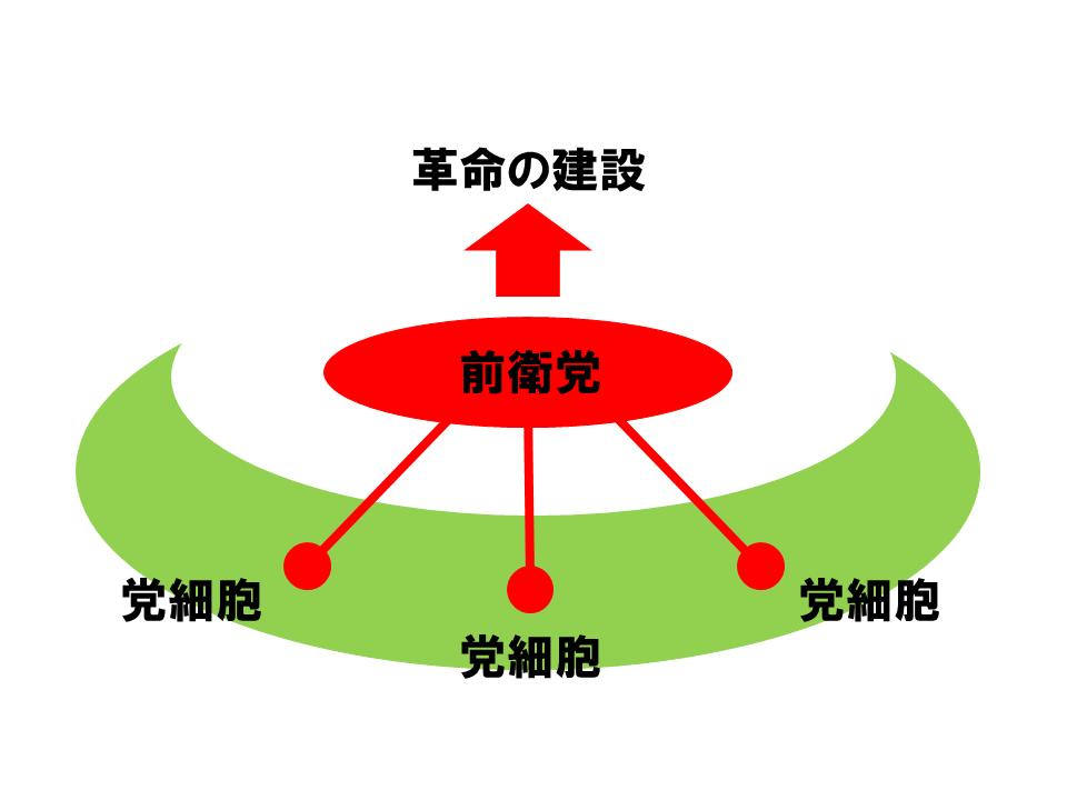 レーニンの前衛党理論
