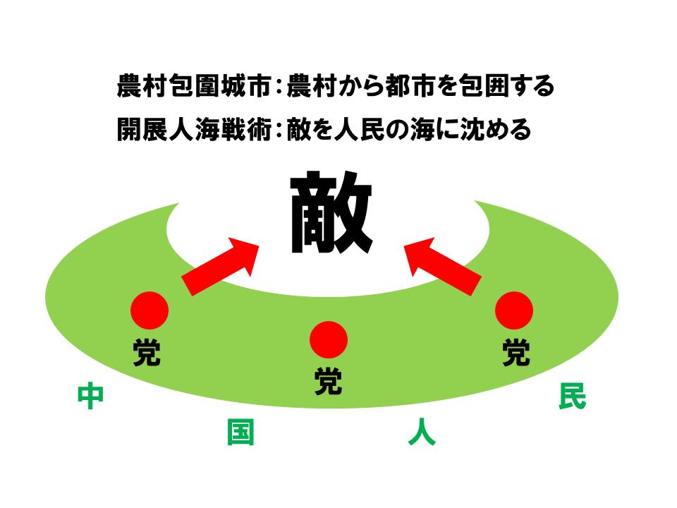 毛沢東の農村主体の軍事的戦略