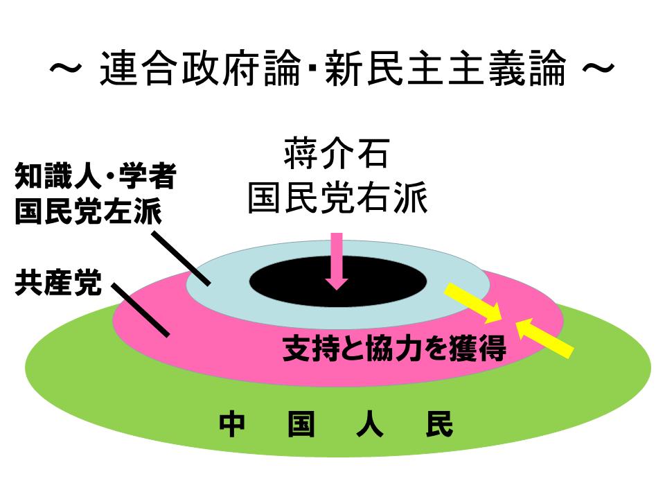 毛沢東の連合政府論と新民主主義論