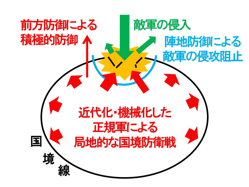陣地防御に頼った国境極地戦争のイメージ図