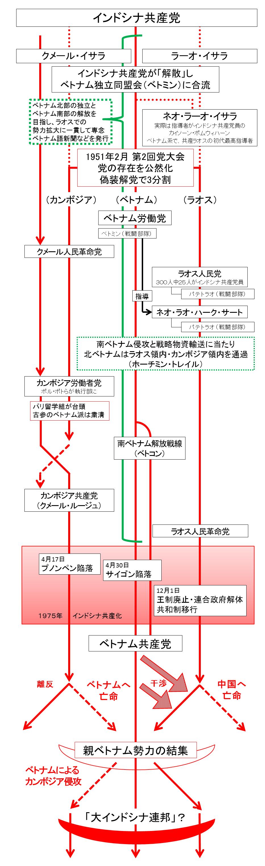 インドシナの共産主義者グループの系譜