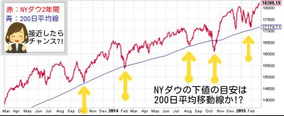 200日平均移動線(ブログ)