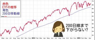 高配当ETF チャート