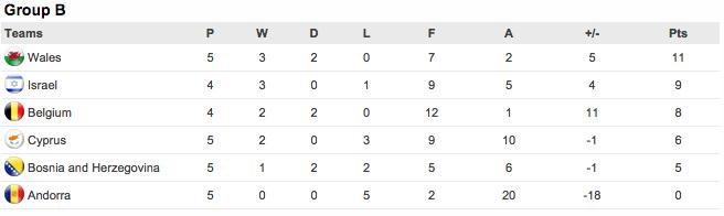 グループb euro 2016