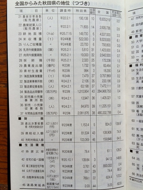 県データ2