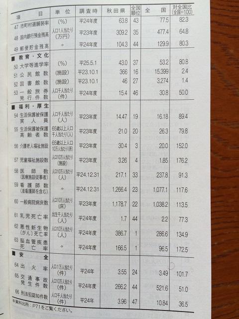 県データ3