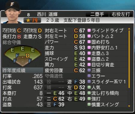 西川 遥輝 プロ野球スピリッツ2015 ver1.06