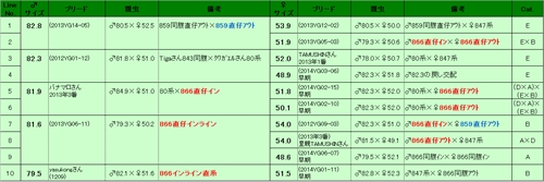 2015能勢YGペアリング表