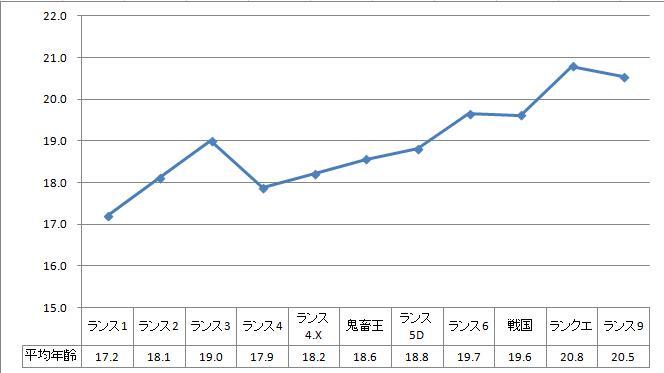 ランスシリーズのヒロイン平均年齢