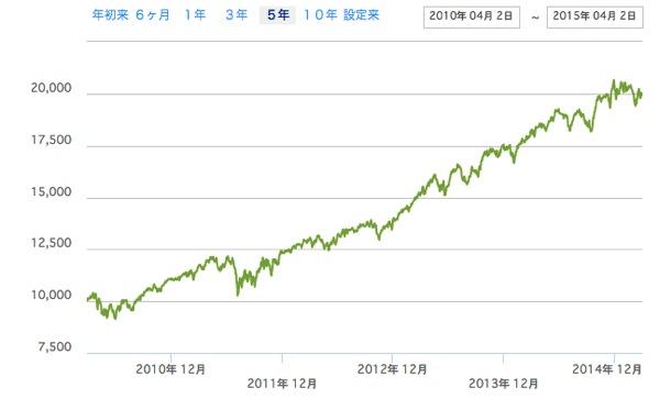 株価の動き