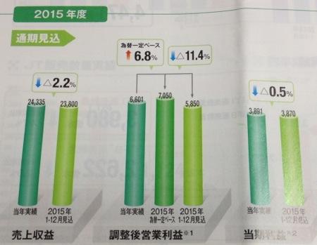 日本たばこ産業 業績は停滞予想!?
