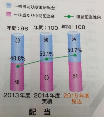 日本たばこ産業 配当金の推移