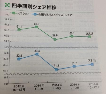日本たばこ産業 国内での圧倒的なシェア