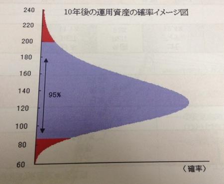 10年後の資産運用の確率イメージ図