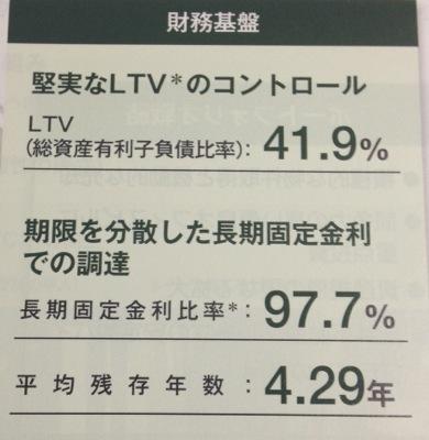 日本ビルファンド 比較的手堅い財務です