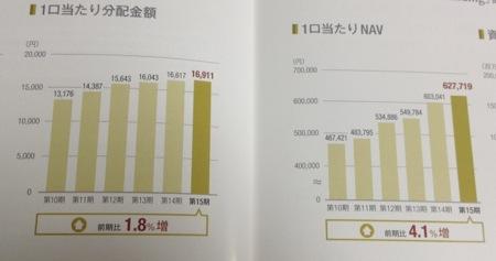産業ファンド投資法人 増える分配金