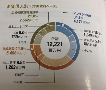 産業ファンド投資法人 投資物件の比率