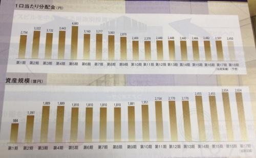 ジャパンエクセレント投資法人 分配金の推移