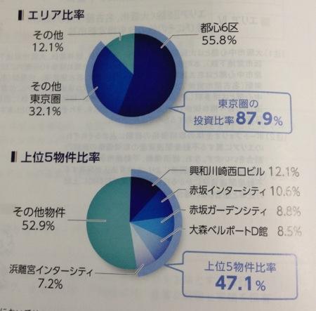 ジャパンエクセレント投資法人 川崎の投資比率が下がっています