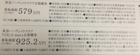 東急ハーヴェストクラブ京都鷹峯&VIALA お値段は高めです