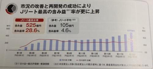 日本ロジスティクスファンド Jリート随一の含み益率