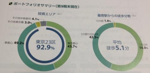 コンフォリア・レジデンシャル投資法人 地域別の投資比率