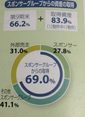 コンフォリア・レジデンシャル投資法人 スポンサーとの連携